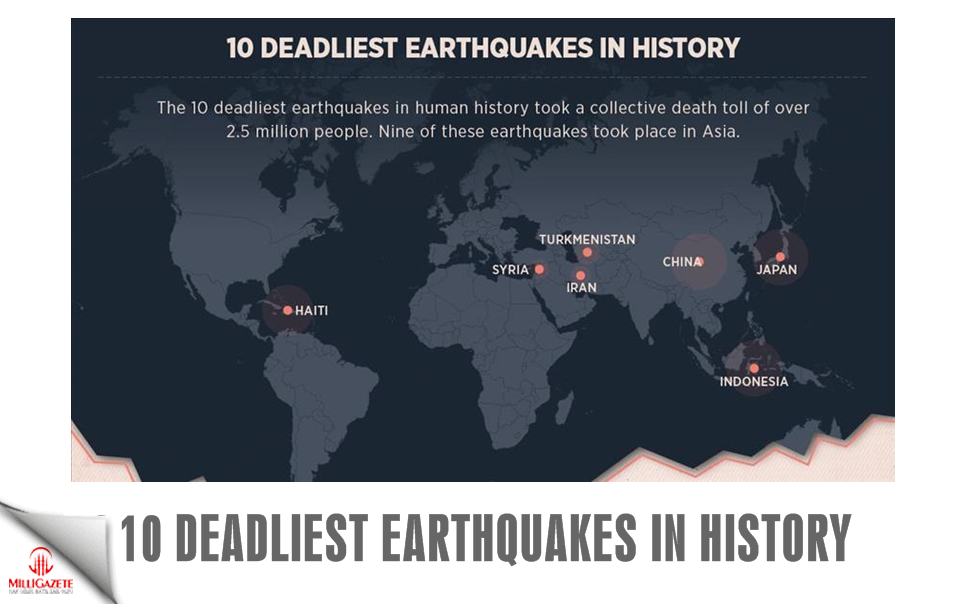 10 deadliest earthquakes in history