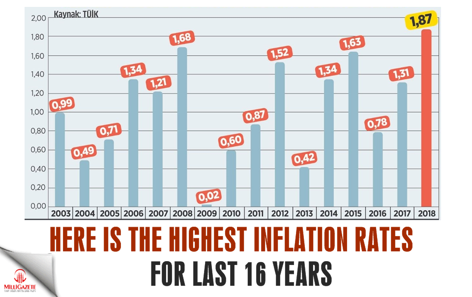 Here is the highest inflation rates for last 16 years