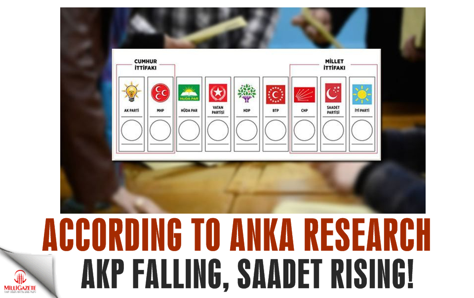 According to Anka Research AKP falling Saadet rising!