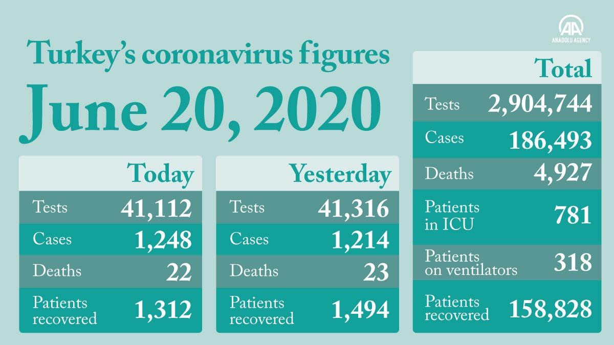 Death toll from coronavirus reaches 4,927 in Turkey