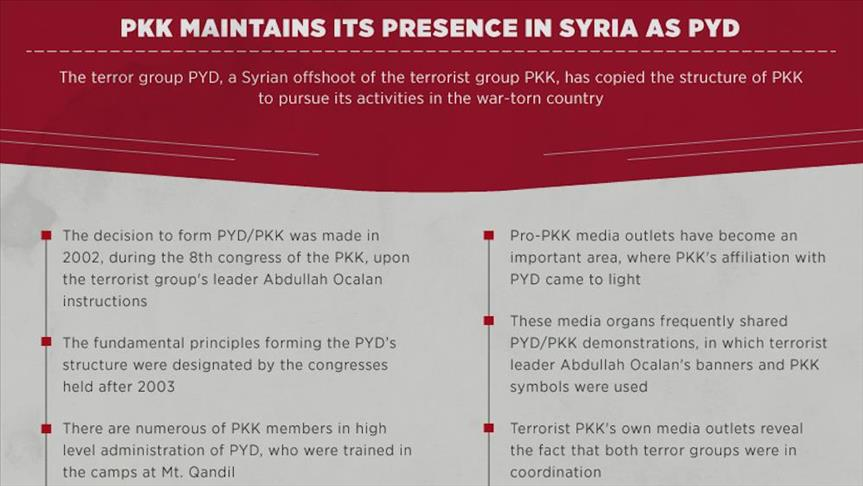 PKK maintains its presence in Syria as PYD