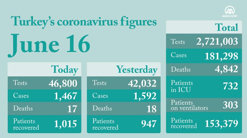Turkey's death toll from coronavirus rises to 4,842