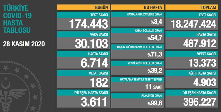 Turkey announces 30,103 new daily Covid-19 cases