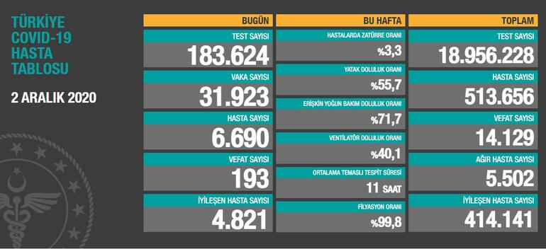 Turkey announces 31,923 new coronavirus cases