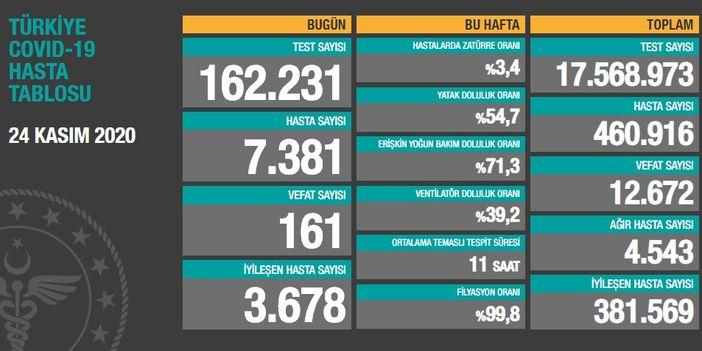 Turkey announces 7,381 new coronavirus cases in the past 24 hours
