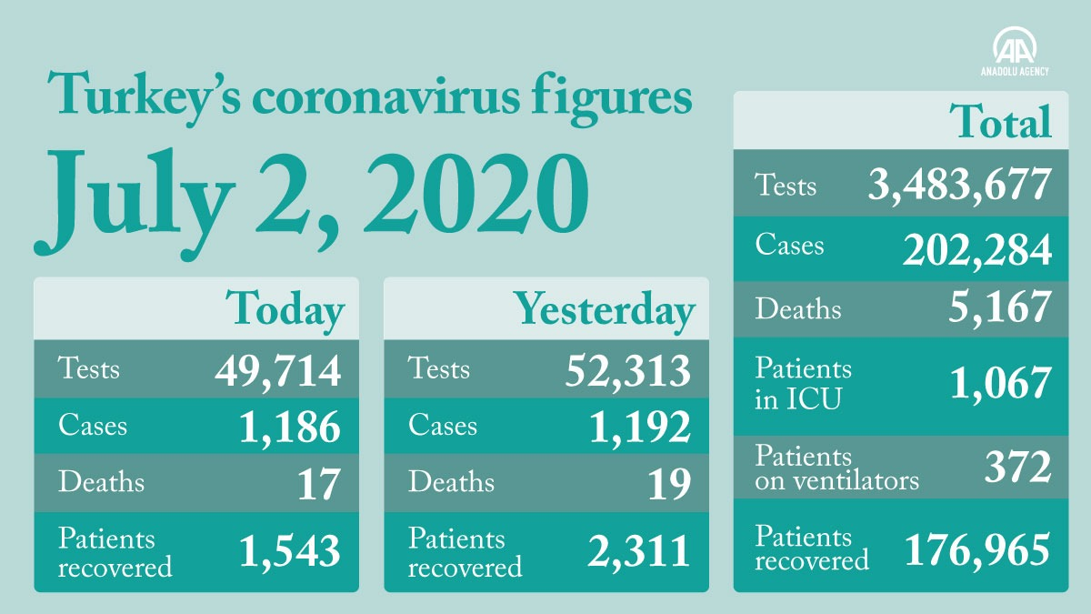 Turkey: Daily coronavirus recoveries exceed new cases