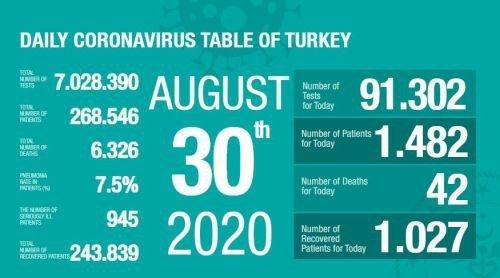 Turkey reports 42 new deaths, 1,482 cases from coronavirus