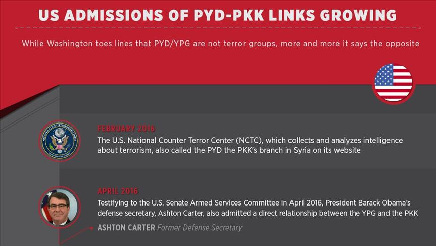 US admissions of PYD-PKK links growing
